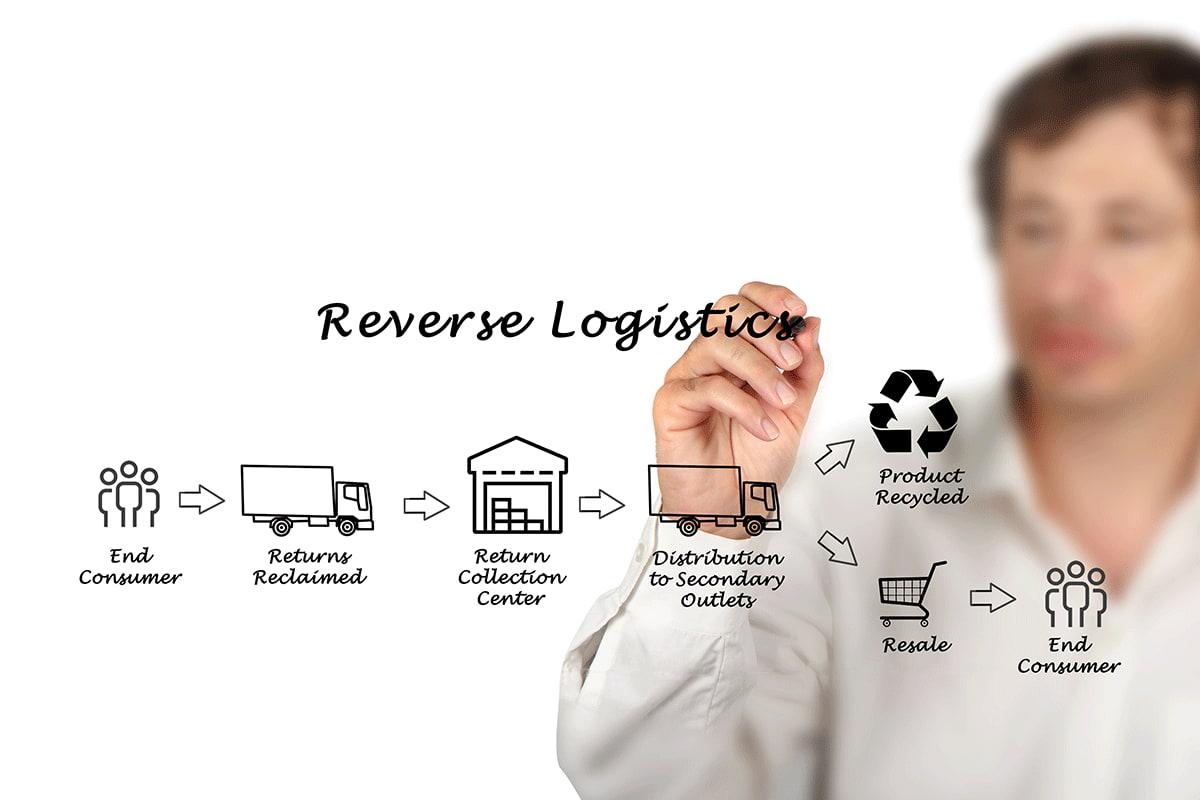 Logística inversa: estrategia para encontrar nuevos mercados